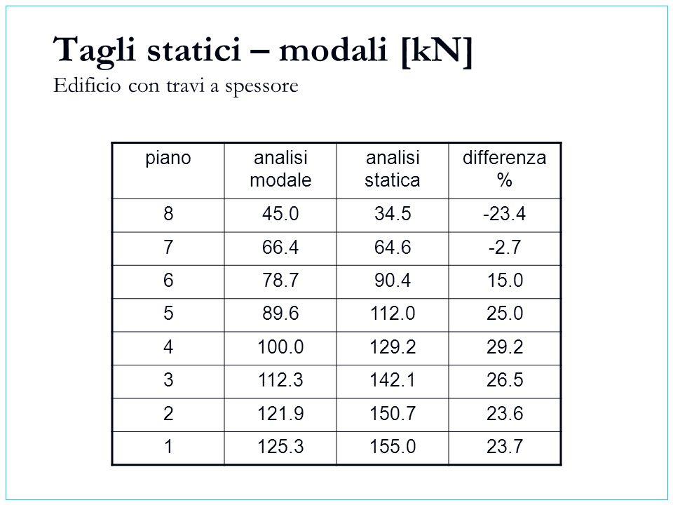 Tagli statici – modali [kN] Edificio con travi a spessore pianoanalisi modale analisi statica differenza % 845.034.5-23.4 766.464.6-2.7 678.790.415.0