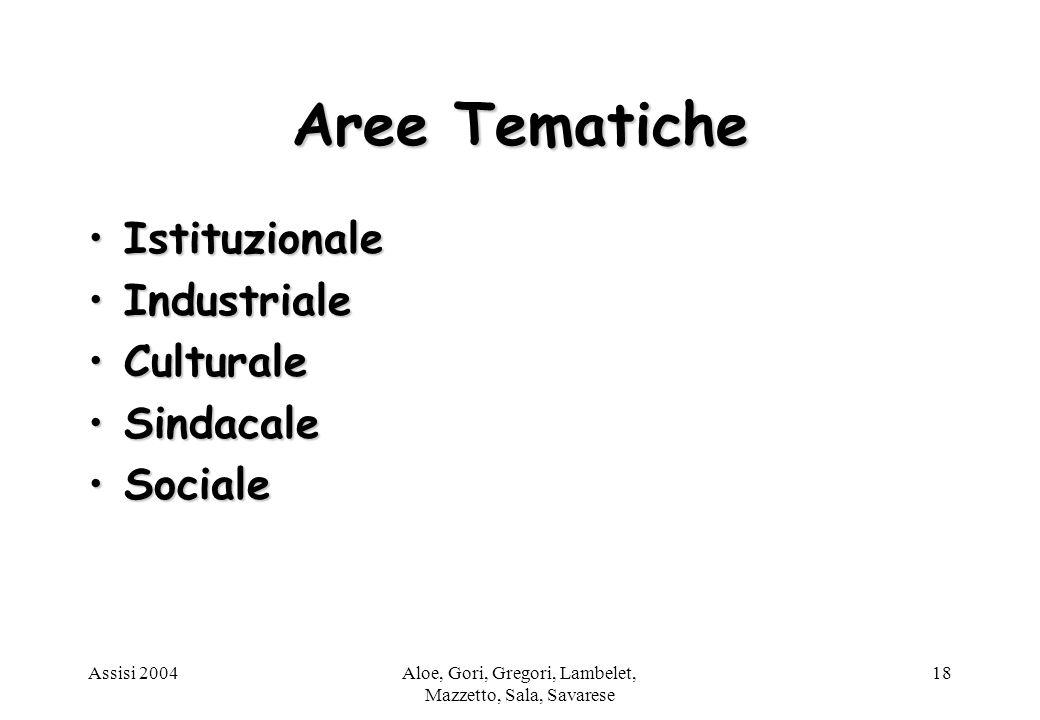 Assisi 2004Aloe, Gori, Gregori, Lambelet, Mazzetto, Sala, Savarese 18 Aree Tematiche IstituzionaleIstituzionale IndustrialeIndustriale CulturaleCulturale SindacaleSindacale SocialeSociale