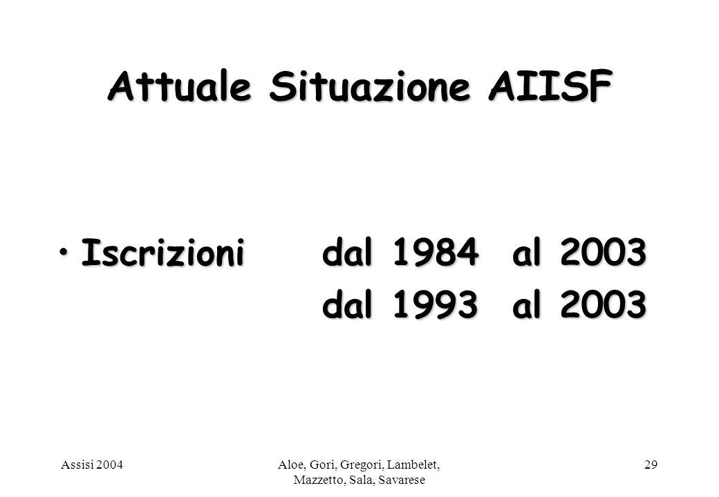 Assisi 2004Aloe, Gori, Gregori, Lambelet, Mazzetto, Sala, Savarese 29 Attuale Situazione AIISF Iscrizioni dal 1984 al 2003Iscrizioni dal 1984 al 2003 dal 1993 al 2003 dal 1993 al 2003
