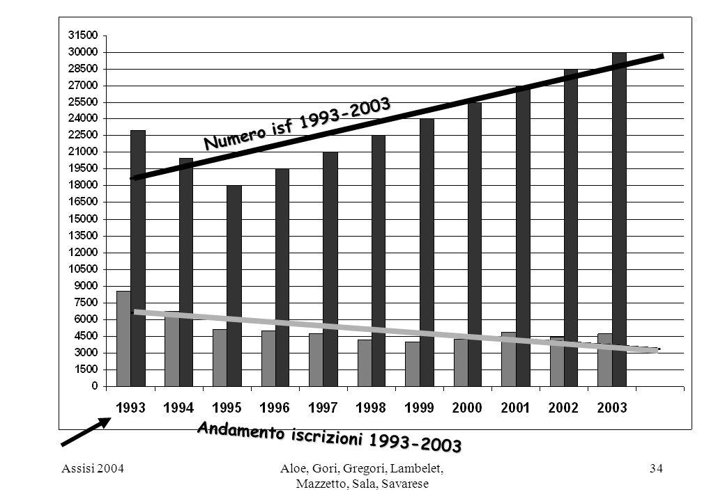 Assisi 2004Aloe, Gori, Gregori, Lambelet, Mazzetto, Sala, Savarese 34 Andamento iscrizioni 1993-2003 Numero isf 1993-2003