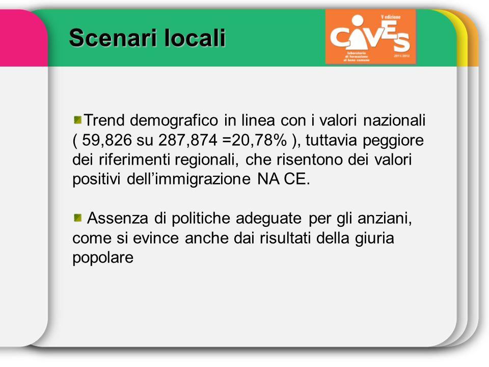 Trend demografico in linea con i valori nazionali ( 59,826 su 287,874 =20,78% ), tuttavia peggiore dei riferimenti regionali, che risentono dei valori positivi dellimmigrazione NA CE.