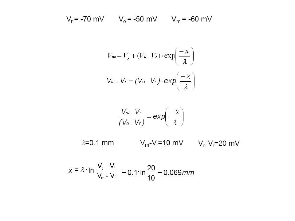 mm x 069.0 10 20 ln1.0 =0.1 mm V m -V r =10 mV V r = -70 mV V o = -50 mV V m = -60 mV V o -V r =20 mV