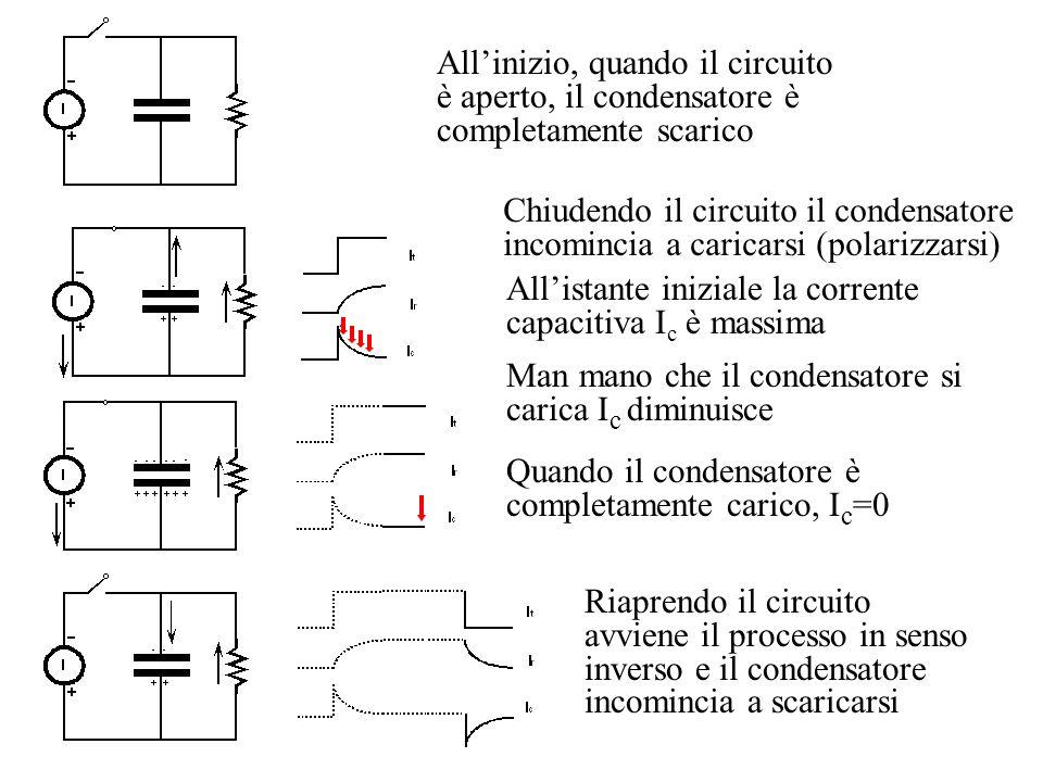 Allinizio, quando il circuito è aperto, il condensatore è completamente scarico Chiudendo il circuito il condensatore incomincia a caricarsi (polarizz