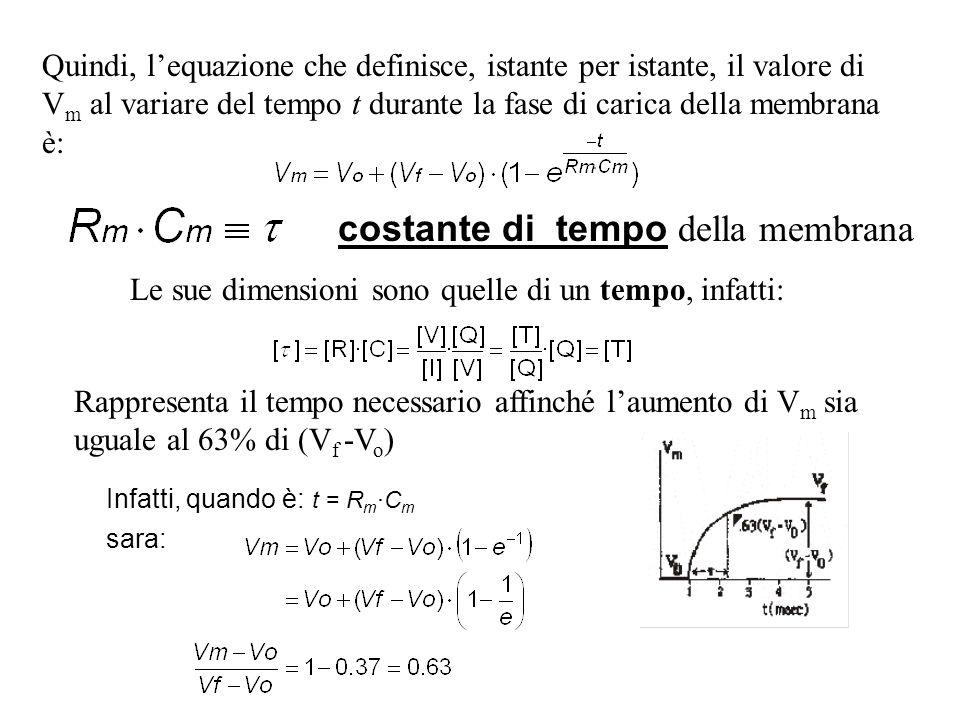 costante di tempo della membrana Rappresenta il tempo necessario affinché laumento di V m sia uguale al 63% di (V f -V o ) Infatti, quando è: t = R m