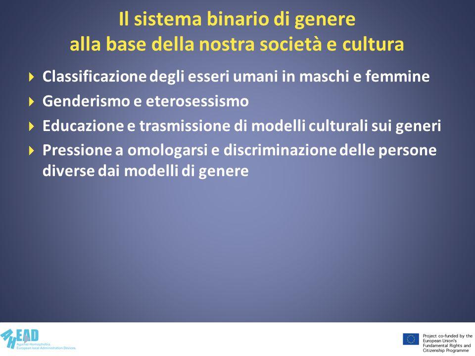 Il sistema binario di genere alla base della nostra società e cultura Classificazione degli esseri umani in maschi e femmine Genderismo e eterosessism