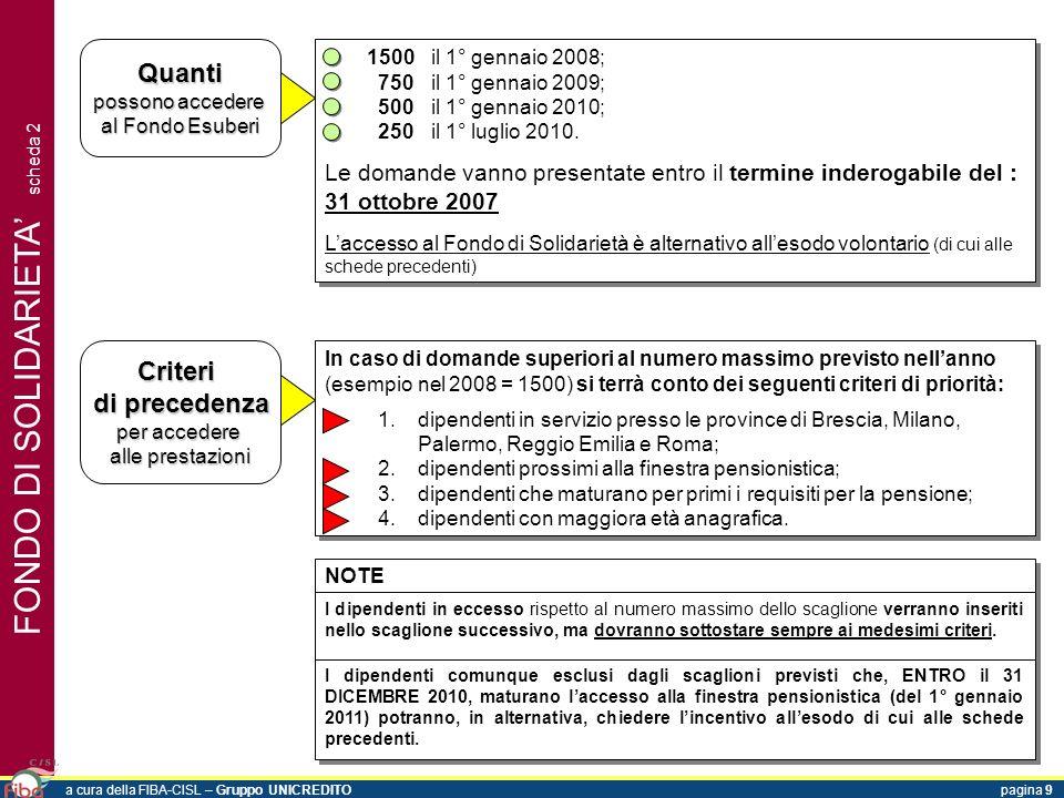 FONDO DI SOLIDARIETA scheda 2 Quanti possono accedere al Fondo Esuberi 1500il 1° gennaio 2008; 750il 1° gennaio 2009; 500il 1° gennaio 2010; 250il 1°