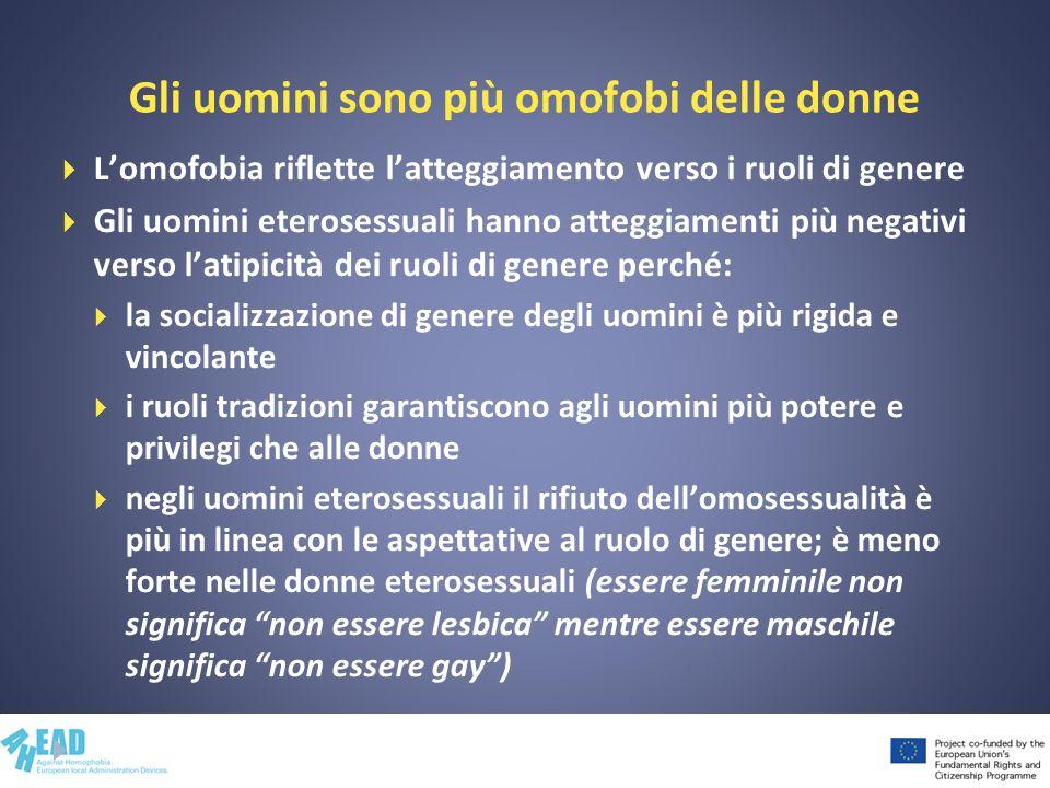 Gli uomini sono più omofobi delle donne Lomofobia riflette latteggiamento verso i ruoli di genere Gli uomini eterosessuali hanno atteggiamenti più neg