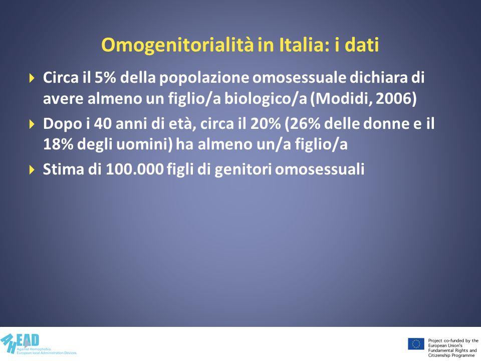 Omogenitorialità in Italia: i dati Circa il 5% della popolazione omosessuale dichiara di avere almeno un figlio/a biologico/a (Modidi, 2006) Dopo i 40