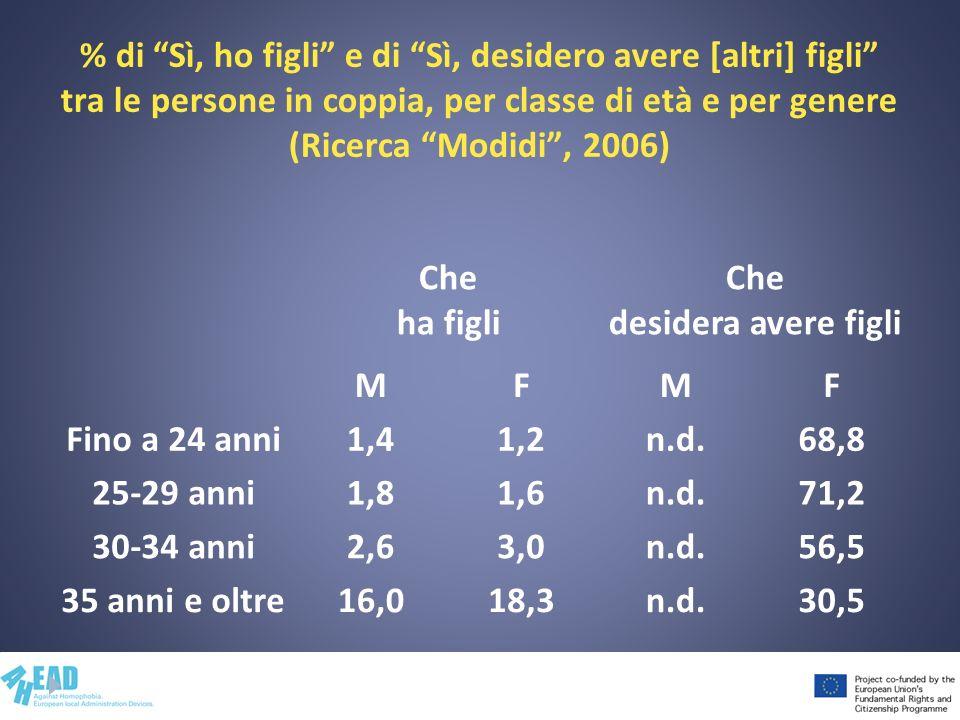 % di Sì, ho figli e di Sì, desidero avere [altri] figli tra le persone in coppia, per classe di età e per genere (Ricerca Modidi, 2006) Che ha figli C