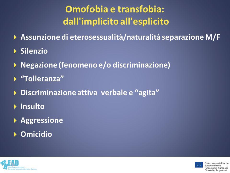 Omofobia e transfobia: dall'implicito all'esplicito Assunzione di eterosessualità/naturalità separazione M/F Silenzio Negazione (fenomeno e/o discrimi