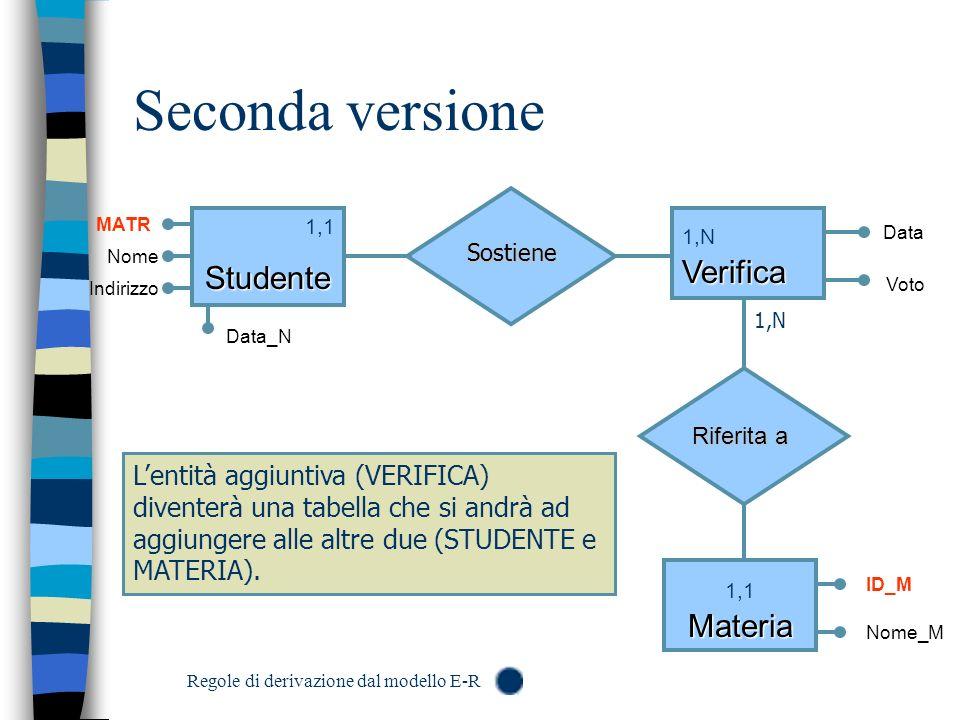 Seconda versione 1,1Studente Verifica 1,N Verifica MATR Data_N ID_M Nome_M Riferita a Voto Data Materia 1,1 Materia Sostiene 1,N Nome Indirizzo Lentit