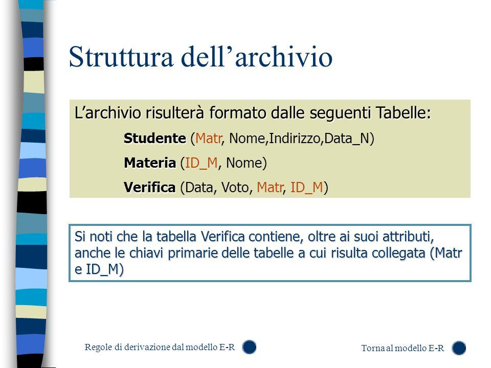 Struttura dellarchivio Larchivio risulterà formato dalle seguenti Tabelle: Studente Studente (Matr, Nome,Indirizzo,Data_N) Materia Materia (ID_M, Nome