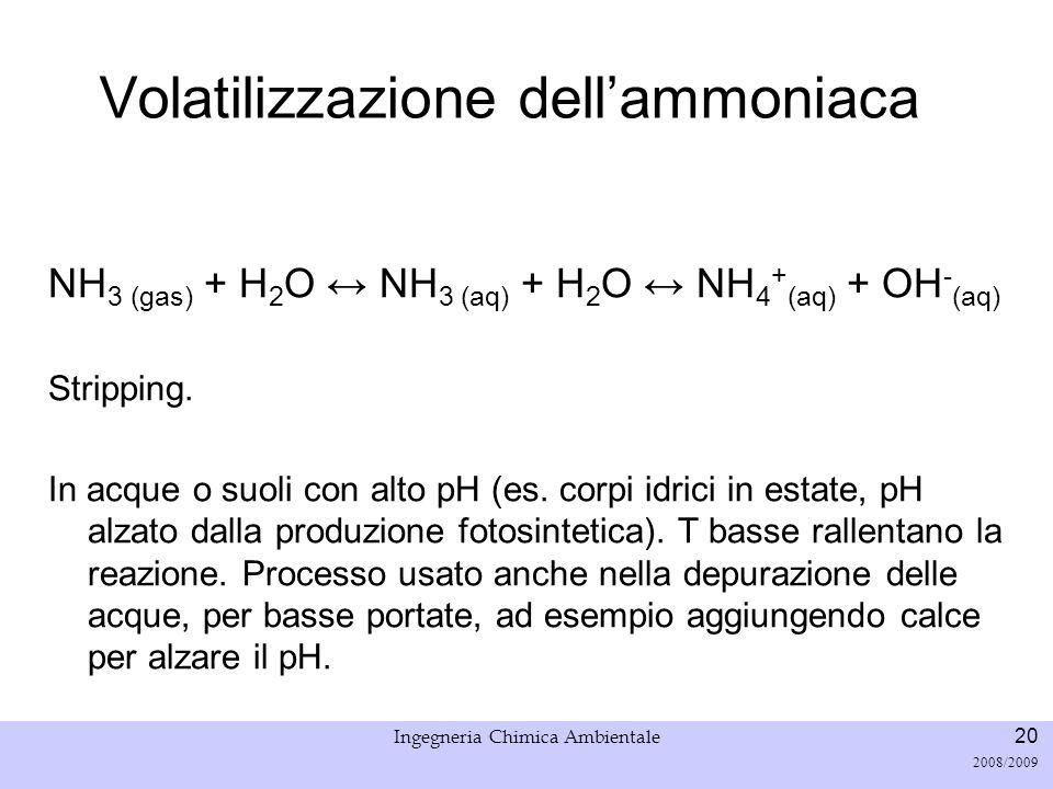 Università di Padova LASA – Laboratorio di Analisi dei Sistemi ambientali Ingegneria Chimica Ambientale 20 2008/2009 Volatilizzazione dellammoniaca NH