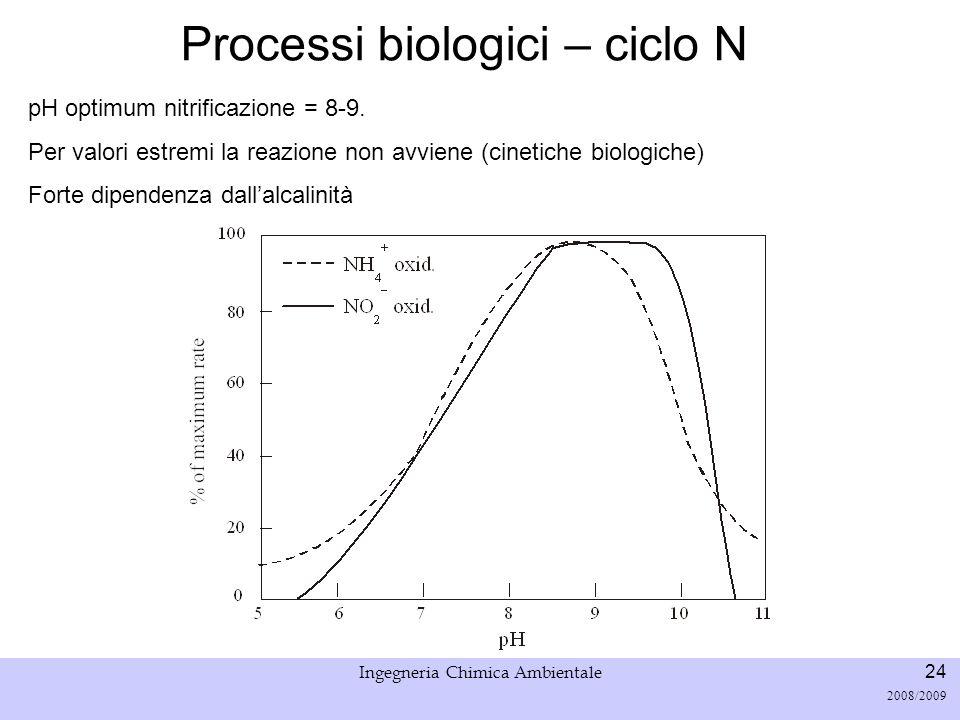 Università di Padova LASA – Laboratorio di Analisi dei Sistemi ambientali Ingegneria Chimica Ambientale 24 2008/2009 Processi biologici – ciclo N pH o