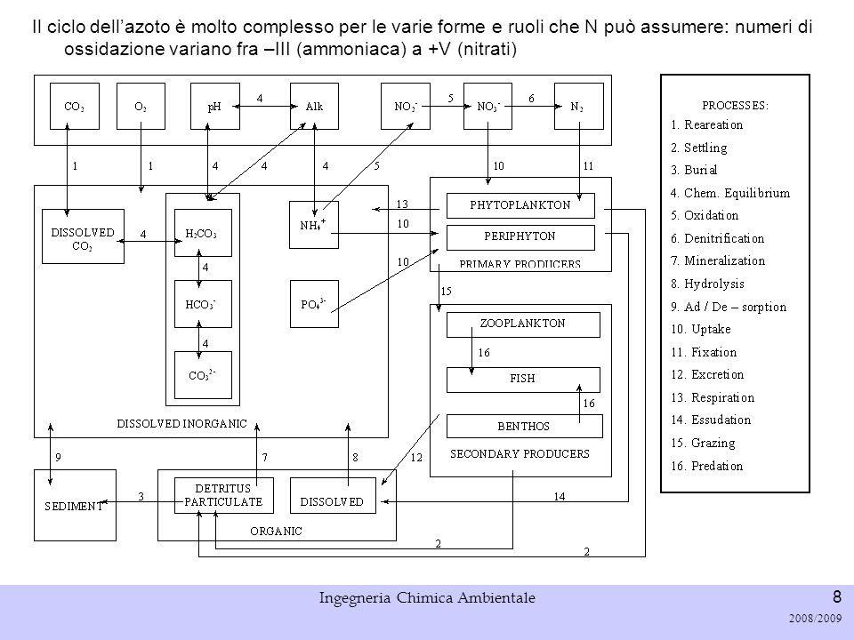 Università di Padova LASA – Laboratorio di Analisi dei Sistemi ambientali Ingegneria Chimica Ambientale 8 2008/2009 Il ciclo dellazoto è molto comples