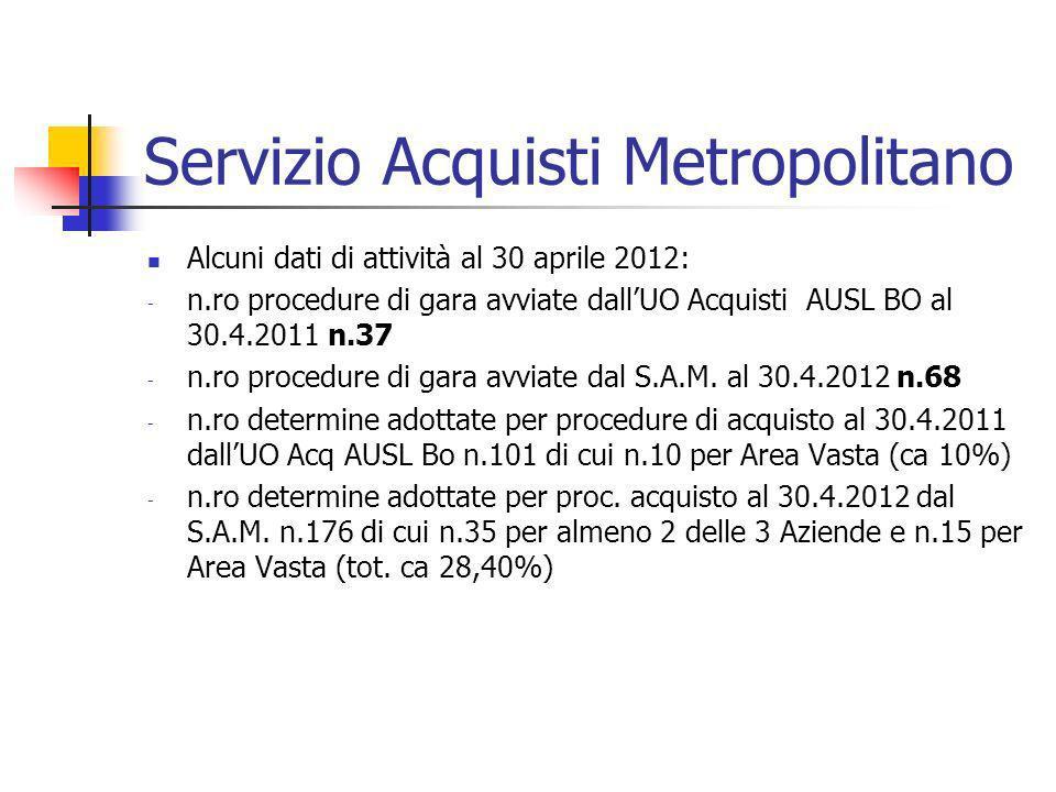 Servizio Acquisti Metropolitano Alcuni dati di attività al 30 aprile 2012: - n.ro procedure di gara avviate dallUO Acquisti AUSL BO al 30.4.2011 n.37
