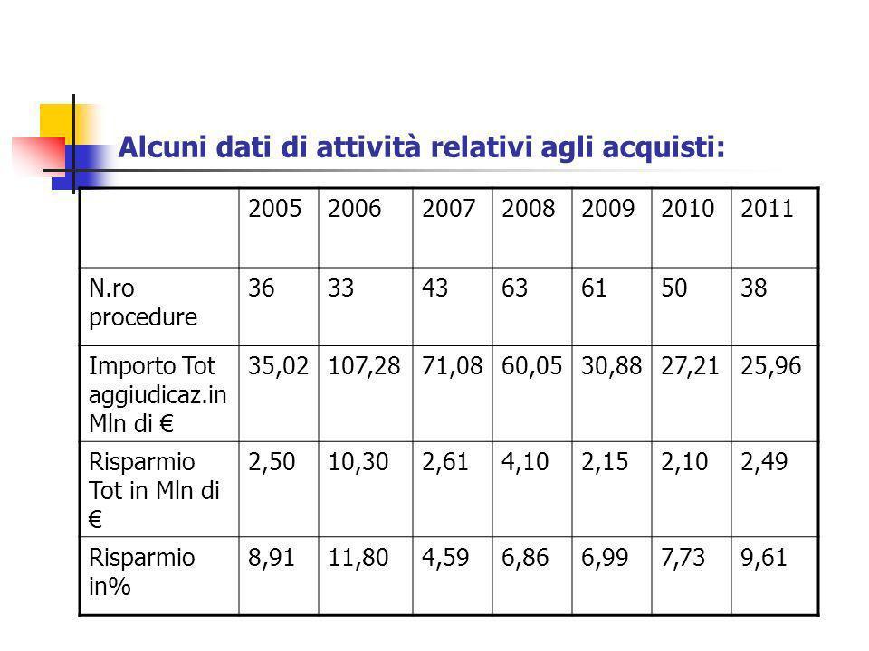 Alcuni dati di attività relativi agli acquisti: 2005200620072008200920102011 N.ro procedure 36334363615038 Importo Tot aggiudicaz.in Mln di 35,02107,2