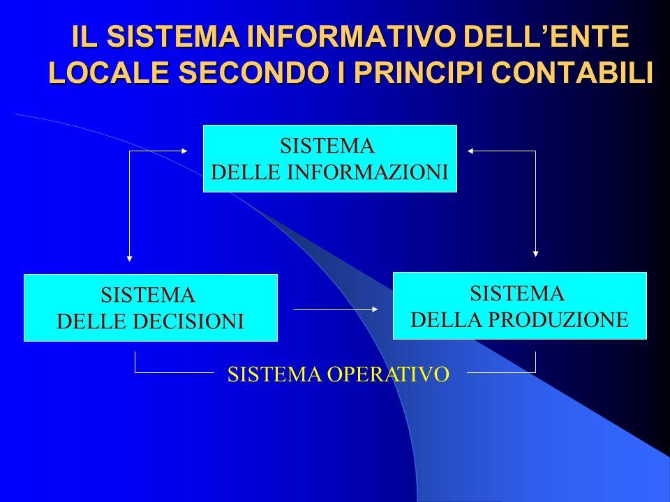 IL SISTEMA INFORMATIVO DELLENTE LOCALE SECONDO I PRINCIPI CONTABILI SISTEMA DELLE INFORMAZIONI SISTEMA DELLE DECISIONI SISTEMA DELLA PRODUZIONE SISTEM
