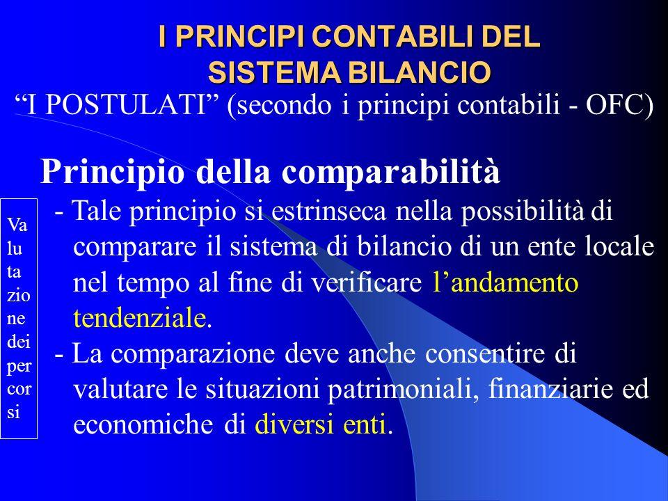 I PRINCIPI CONTABILI DEL SISTEMA BILANCIO I POSTULATI (secondo i principi contabili - OFC) Principio della comparabilità Nellambito dello stesso ente la comparabilità dei bilanci (tecnicismo) è possibile se: La forma di esposizione delle voci è costante I criteri di valutazione sono costanti (eventuali modifiche devono essere adeguatamente motivate) I mutamenti strutturali (esternalizzazione) e gli eventi di natura straordinaria sono evidenziati.