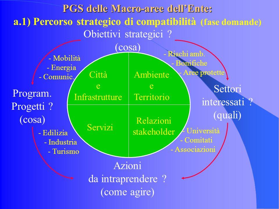 Città e Infrastrutture Ambiente e Territorio Servizi Relazioni stakeholder Obiettivi strategici .