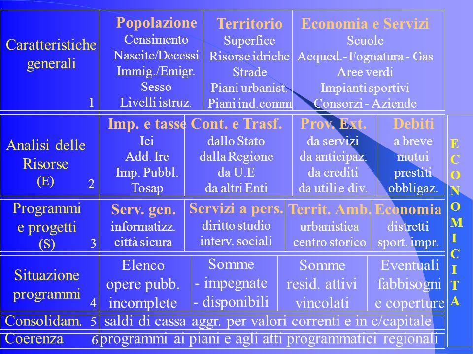Caratteristiche generali Popolazione Censimento Nascite/Decessi Immig./Emigr.