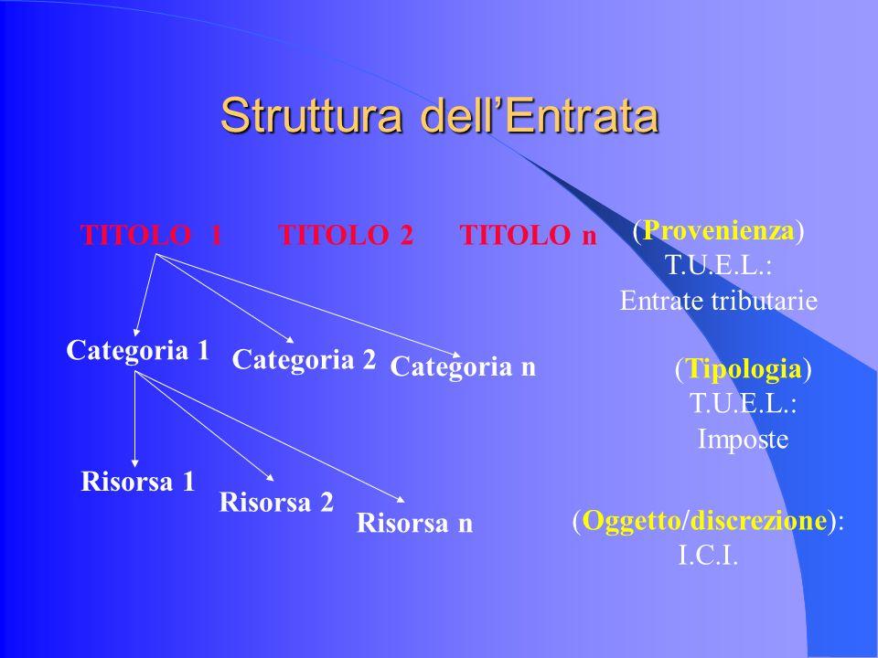 Struttura dellEntrata TITOLO 1TITOLO 2TITOLO n Categoria 1 Categoria 2 Categoria n Risorsa 1 Risorsa 2 Risorsa n (Tipologia) T.U.E.L.: Imposte (Oggetto/discrezione): I.C.I.