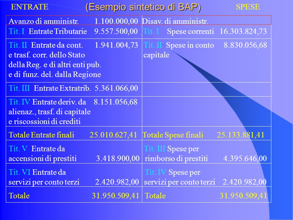 (Esempio sintetico di BAP) Avanzo di amministr. 1.100.000,00 Disav.