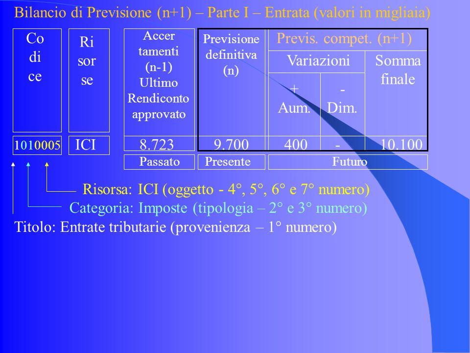 Bilancio di Previsione (n+1) – Parte I – Entrata (valori in migliaia) 1010005 ICI 8.723 9.700 400 - 10.100 Risorsa: ICI (oggetto - 4°, 5°, 6° e 7° numero) Categoria: Imposte (tipologia – 2° e 3° numero) Titolo: Entrate tributarie (provenienza – 1° numero) Accer tamenti (n-1) Ultimo Rendiconto approvato Previsione definitiva (n) Previs.