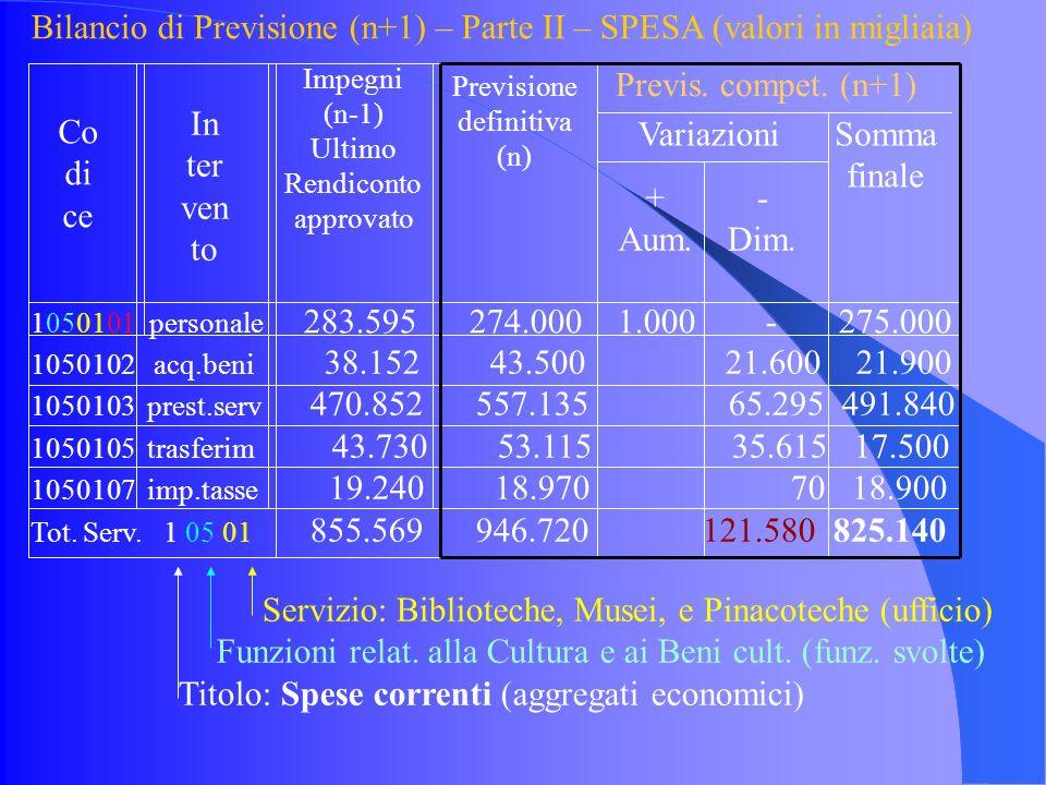 Bilancio di Previsione (n+1) – Parte II – SPESA (valori in migliaia) 1050101 personale 283.595 274.000 1.000 - 275.000 Servizio: Biblioteche, Musei, e Pinacoteche (ufficio) Funzioni relat.