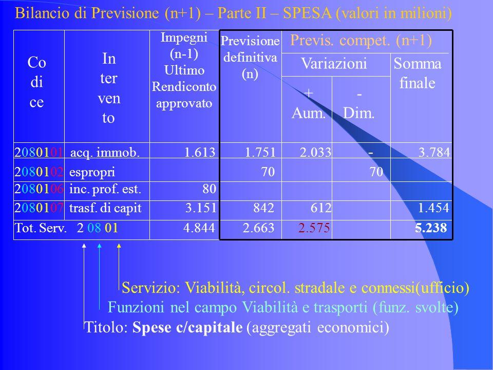 Bilancio di Previsione (n+1) – Parte II – SPESA (valori in milioni) 2080101 acq.
