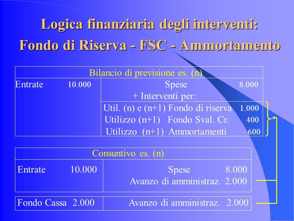 Logica finanziaria degli interventi: Fondo di Riserva - FSC - Ammortamento Entrate 10.000 Spese 8.000 + Interventi per: Util.