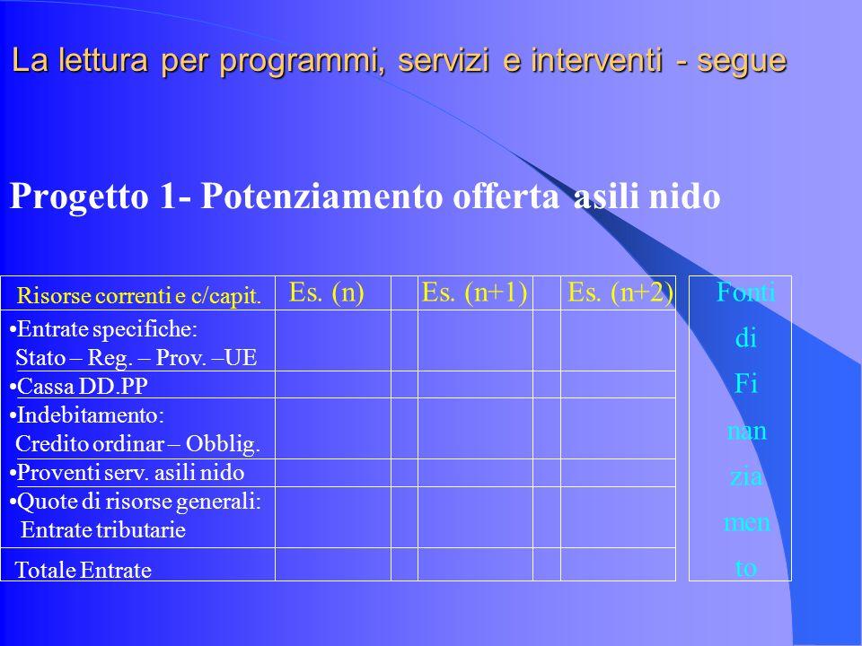 La lettura per programmi, servizi e interventi - segue Progetto 1- Potenziamento offerta asili nido Es.