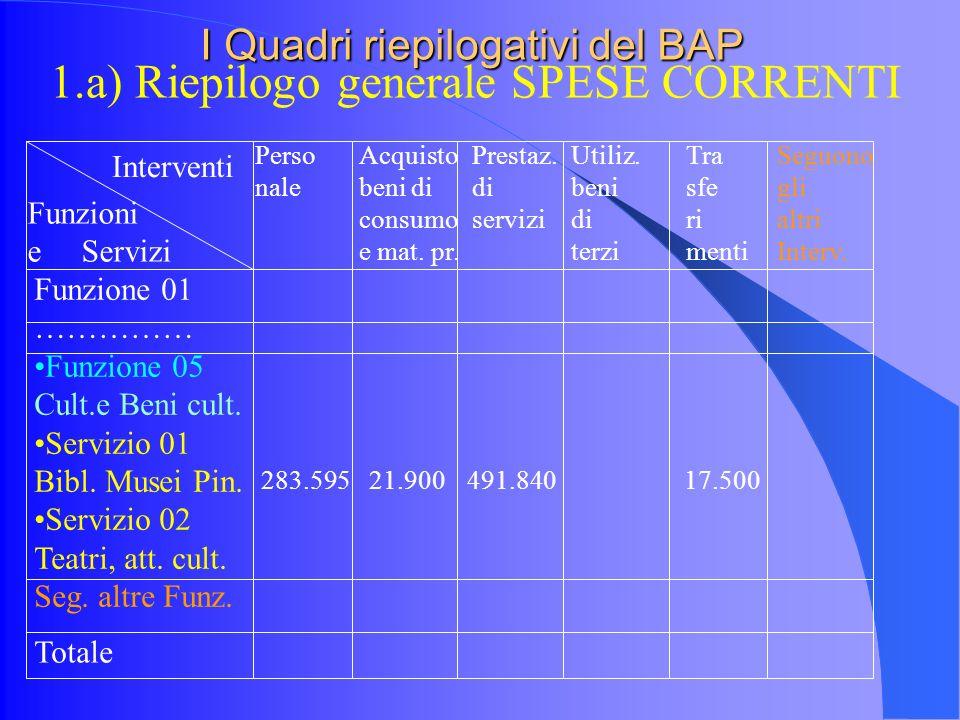 I Quadri riepilogativi del BAP 1.a) Riepilogo generale SPESE CORRENTI Funzioni e Servizi Interventi Funzione 01 …………… Funzione 05 Cult.e Beni cult.
