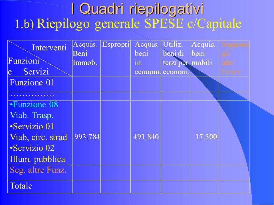 I Quadri riepilogativi 1.b) Riepilogo generale SPESE c/Capitale Funzioni e Servizi Interventi Funzione 01 …………… Funzione 08 Viab.