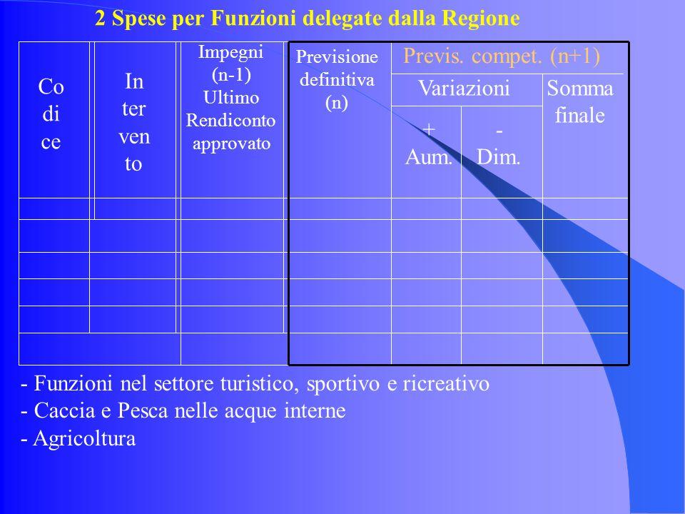 2 Spese per Funzioni delegate dalla Regione Impegni (n-1) Ultimo Rendiconto approvato Previsione definitiva (n) Previs.