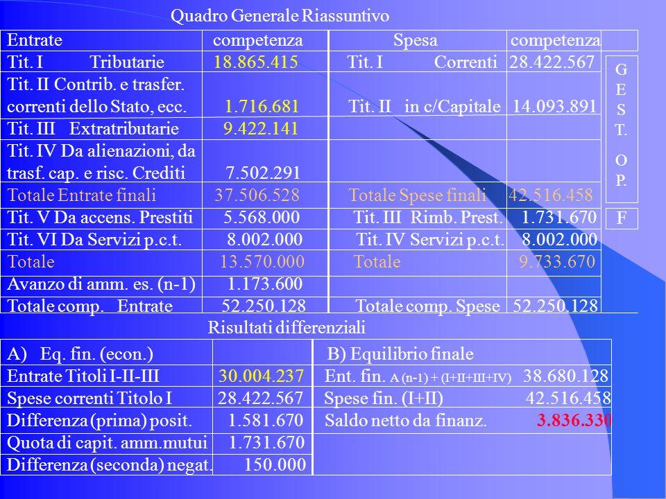 Quadro Generale Riassuntivo Entrate competenza Spesa competenza Tit.