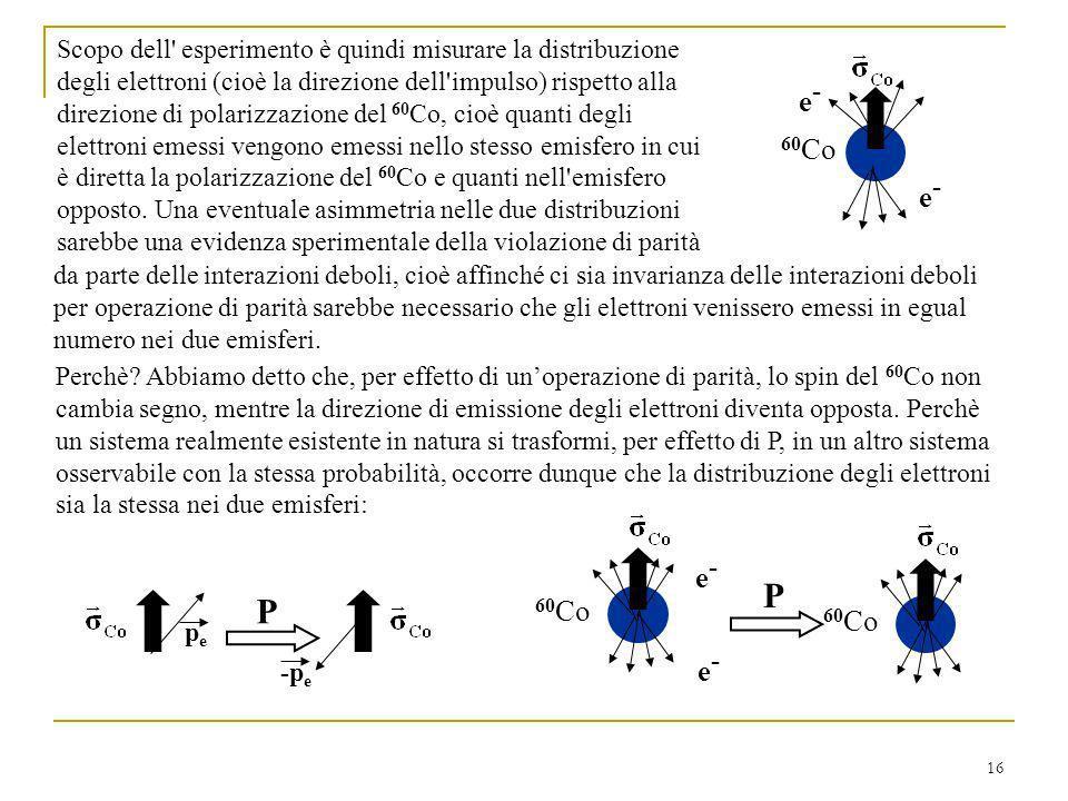 16 Scopo dell esperimento è quindi misurare la distribuzione degli elettroni (cioè la direzione dell impulso) rispetto alla direzione di polarizzazione del 60 Co, cioè quanti degli elettroni emessi vengono emessi nello stesso emisfero in cui è diretta la polarizzazione del 60 Co e quanti nell emisfero opposto.
