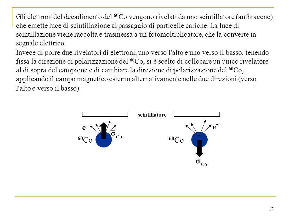 17 Gli elettroni del decadimento del 60 Co vengono rivelati da uno scintillatore (anthracene) che emette luce di scintillazione al passaggio di particelle cariche.