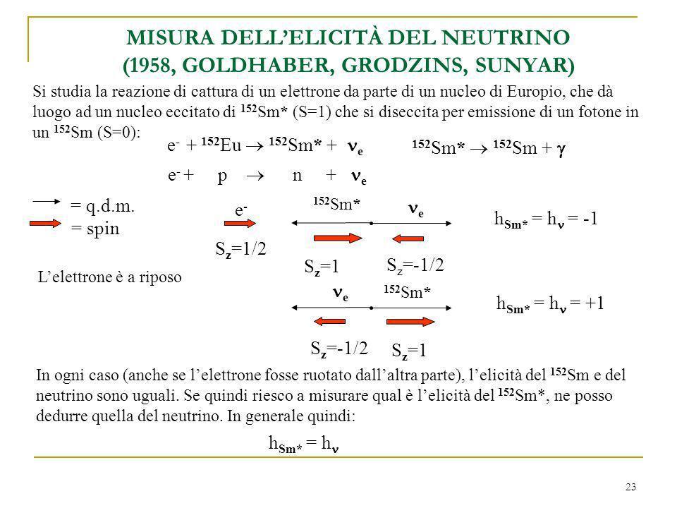 23 MISURA DELLELICITÀ DEL NEUTRINO (1958, GOLDHABER, GRODZINS, SUNYAR) Si studia la reazione di cattura di un elettrone da parte di un nucleo di Europio, che dà luogo ad un nucleo eccitato di 152 Sm* (S=1) che si diseccita per emissione di un fotone in un 152 Sm (S=0): e - + 152 Eu 152 Sm* + e e - + p n + e = q.d.m.