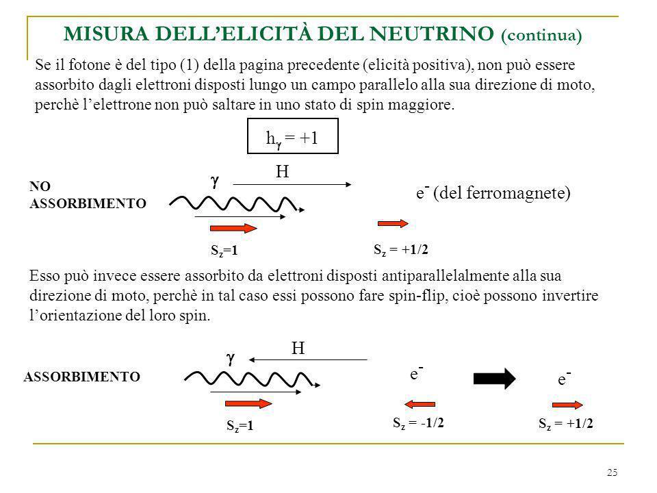 25 MISURA DELLELICITÀ DEL NEUTRINO (continua) Se il fotone è del tipo (1) della pagina precedente (elicità positiva), non può essere assorbito dagli elettroni disposti lungo un campo parallelo alla sua direzione di moto, perchè lelettrone non può saltare in uno stato di spin maggiore.