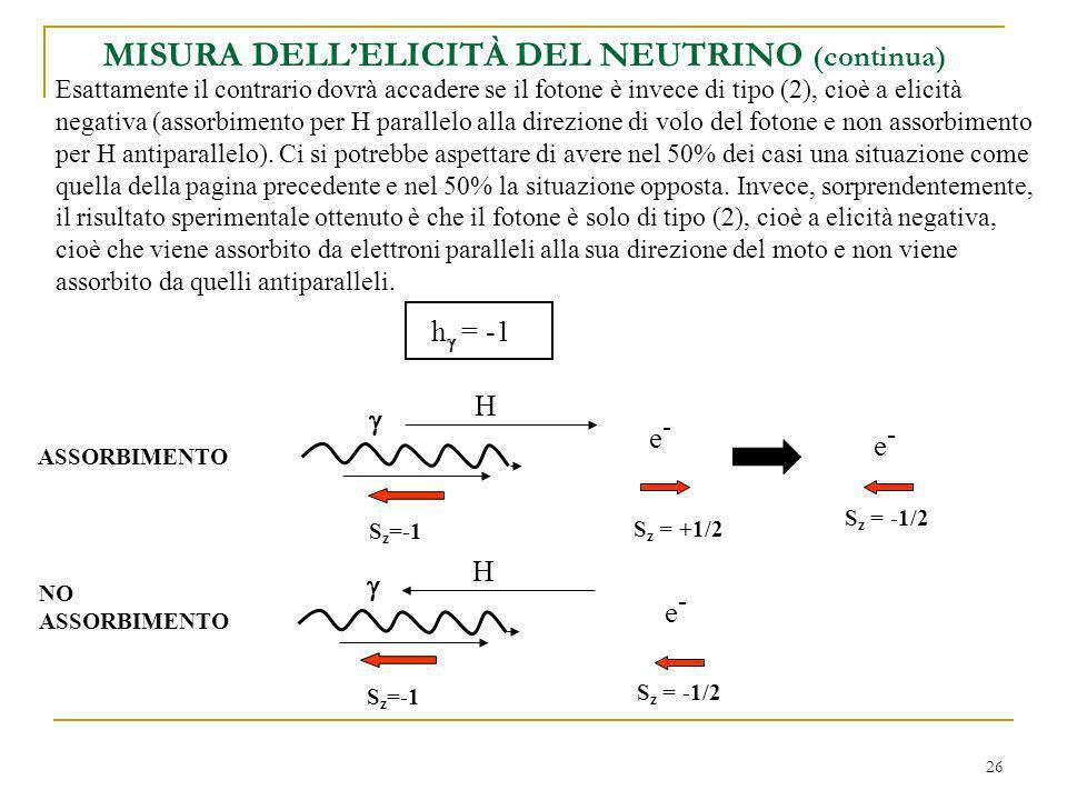 26 MISURA DELLELICITÀ DEL NEUTRINO (continua) Esattamente il contrario dovrà accadere se il fotone è invece di tipo (2), cioè a elicità negativa (assorbimento per H parallelo alla direzione di volo del fotone e non assorbimento per H antiparallelo).