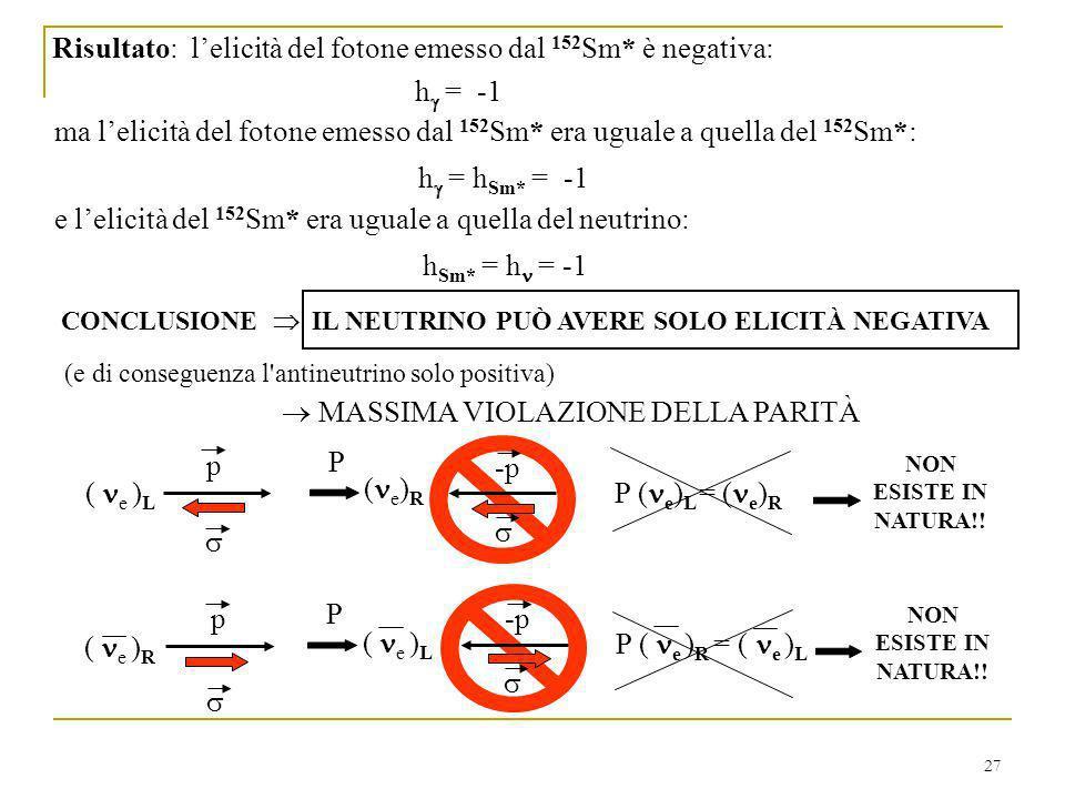 27 Risultato: lelicità del fotone emesso dal 152 Sm* è negativa: ( e ) L P ( e ) L = ( e ) R NON ESISTE IN NATURA!.