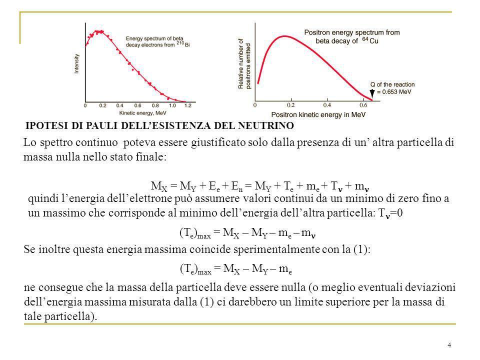 4 Lo spettro continuo poteva essere giustificato solo dalla presenza di un altra particella di massa nulla nello stato finale: M X = M Y + E e + E n = M Y + T e + m e + T + m quindi lenergia dellelettrone può assumere valori continui da un minimo di zero fino a un massimo che corrisponde al minimo dellenergia dellaltra particella: T =0 (T e ) max = M X – M Y – m e – m Se inoltre questa energia massima coincide sperimentalmente con la (1): (T e ) max = M X – M Y – m e ne consegue che la massa della particella deve essere nulla (o meglio eventuali deviazioni dellenergia massima misurata dalla (1) ci darebbero un limite superiore per la massa di tale particella).
