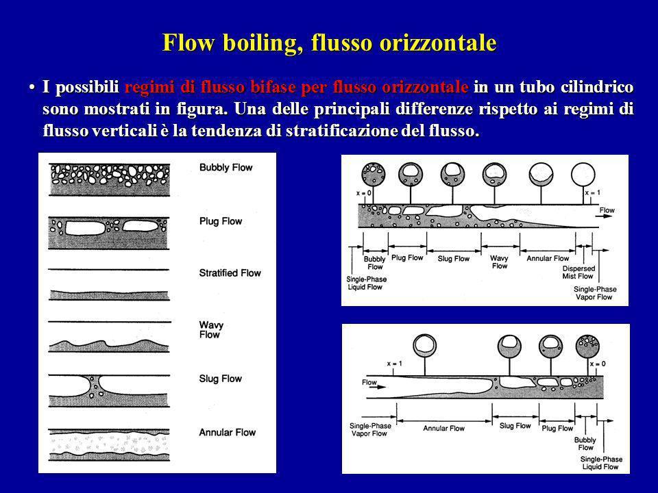 I possibili regimi di flusso bifase per flusso orizzontale in un tubo cilindrico sono mostrati in figura. Una delle principali differenze rispetto ai