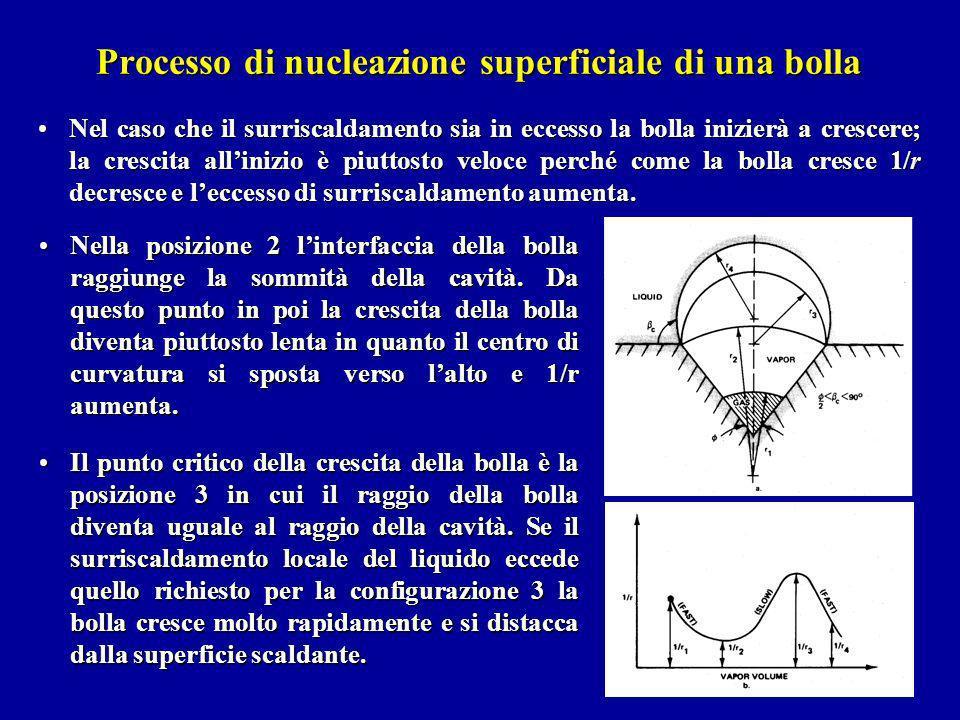 Processo di nucleazione superficiale di una bolla Nel caso che il surriscaldamento sia in eccesso la bolla inizierà a crescere; la crescita allinizio