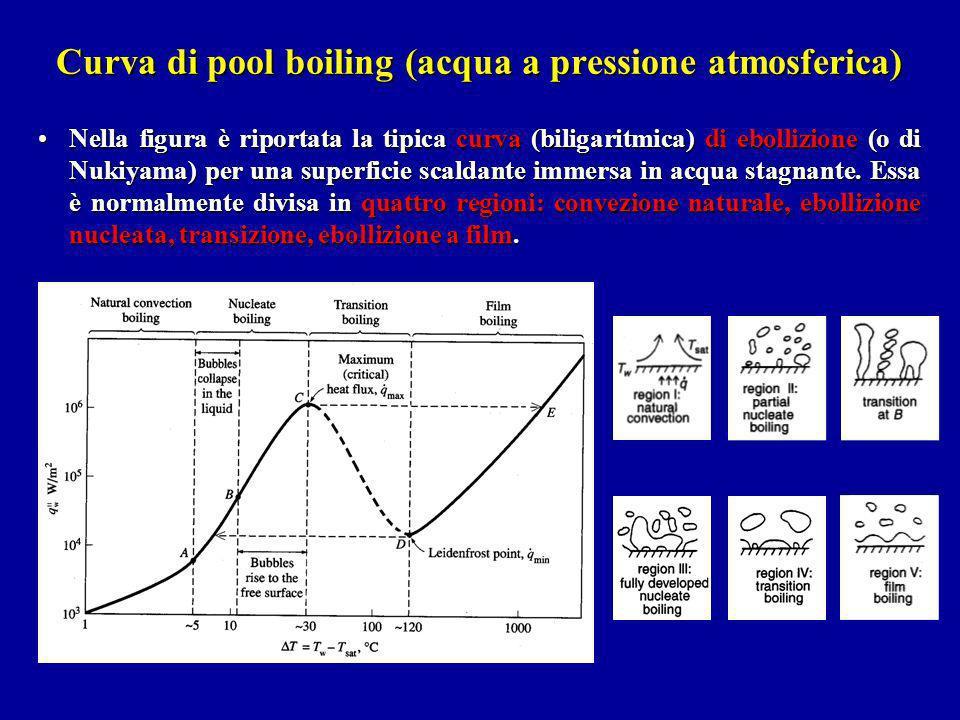 Curva di pool boiling (acqua a pressione atmosferica) Nella figura è riportata la tipica curva (biligaritmica) di ebollizione (o di Nukiyama) per una