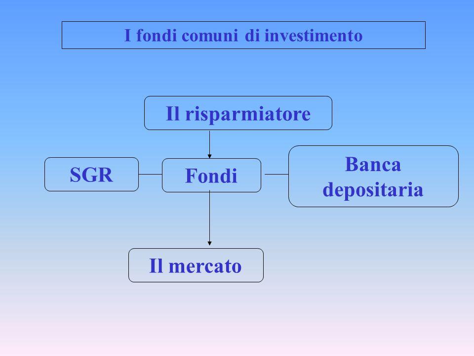 SGR Fondi Banca depositaria Il risparmiatore Il mercato I fondi comuni di investimento