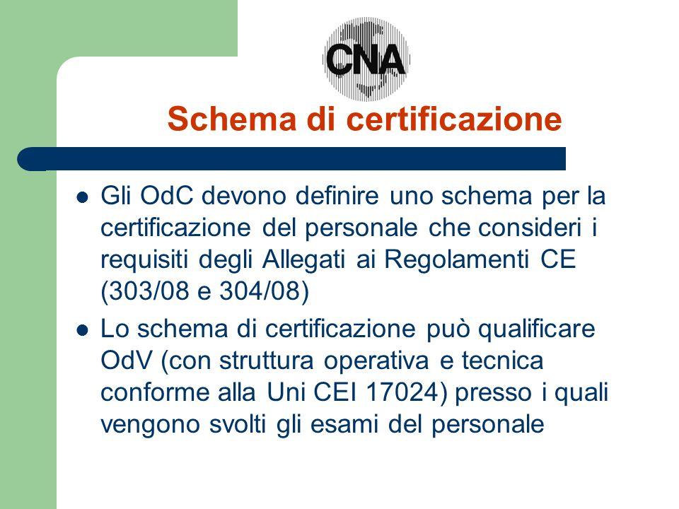 Schema di certificazione Gli OdC devono definire uno schema per la certificazione del personale che consideri i requisiti degli Allegati ai Regolament