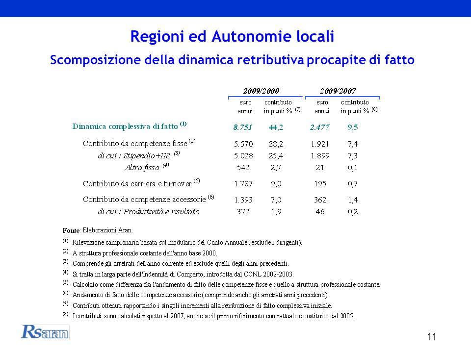 11 Regioni ed Autonomie locali Scomposizione della dinamica retributiva procapite di fatto