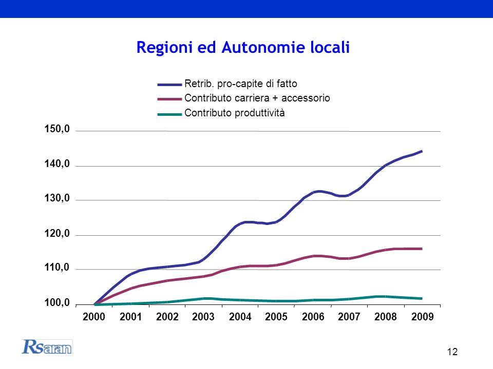 12 Regioni ed Autonomie locali 100,0 110,0 120,0 130,0 140,0 150,0 2000200120022003200420052006200720082009 Retrib. pro-capite di fatto Contributo car
